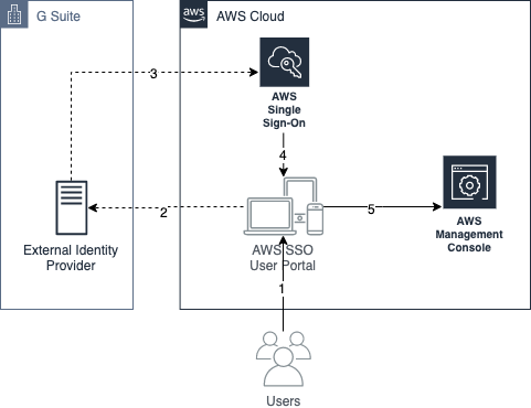 Figure 1: AWS SSO authentication flow