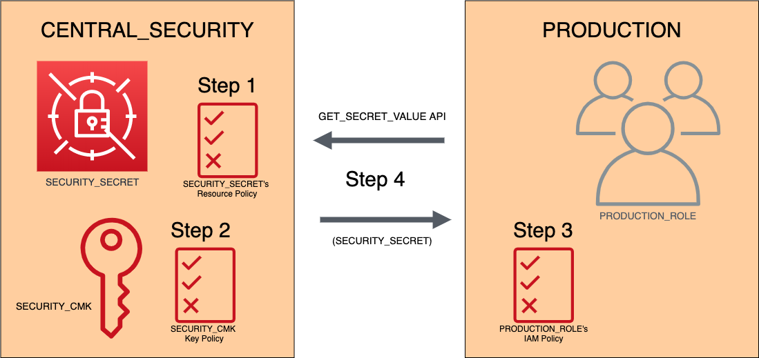 Figure 3. A visual overview of the four steps to use the AWS Secrets Manager console to attach a resource-based policy, allow access to your secret from a secondary account, and test and verify the process.