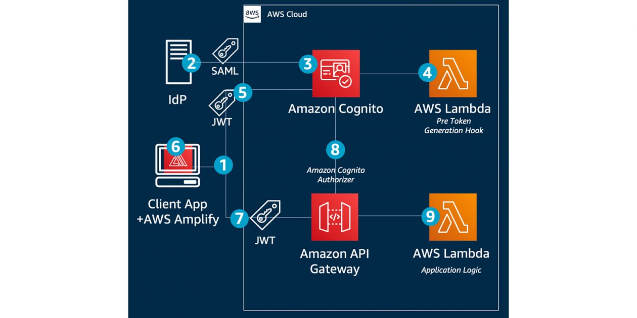 Role-based access control using Amazon Cognito and an external identity provider - RapidAPI