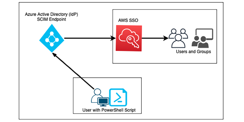 On-Demand SCIM provisioning of Azure AD to AWS SSO with PowerShell - RapidAPI