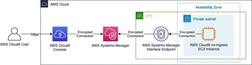 Figure 1: Accessing AWS Cloud9 environment via AWS Systems Manager and Interface VPC Endpoints