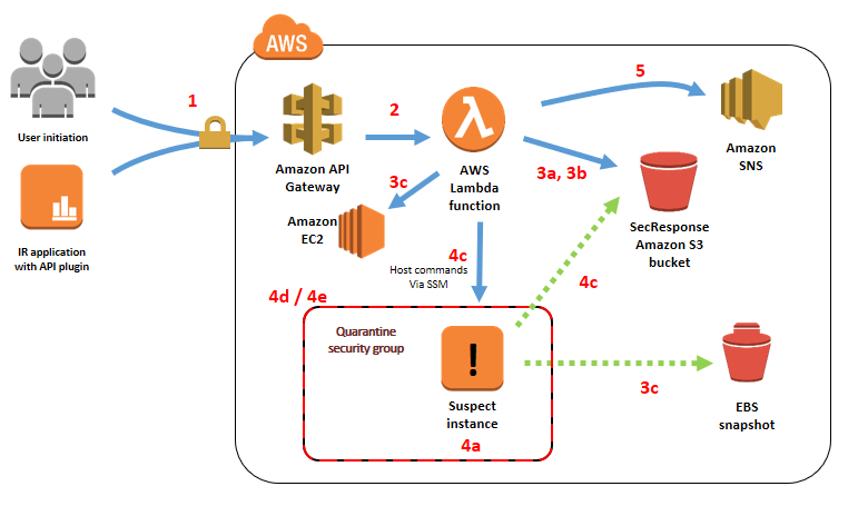 Figure 1: Infrastructure deployed by the accompanying AWS CloudFormation template and associated task flow when invoking the main API
