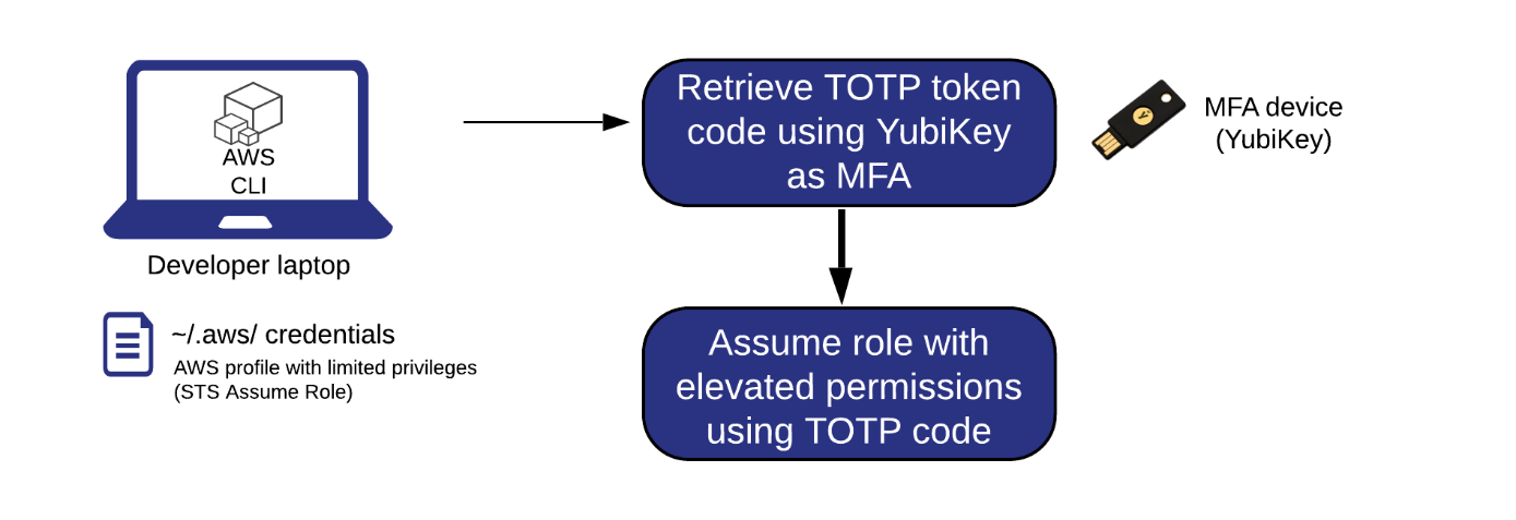 Figure 1: A visual overview of the steps to assume roles with elevated permissions by using a YubiKey for MFA