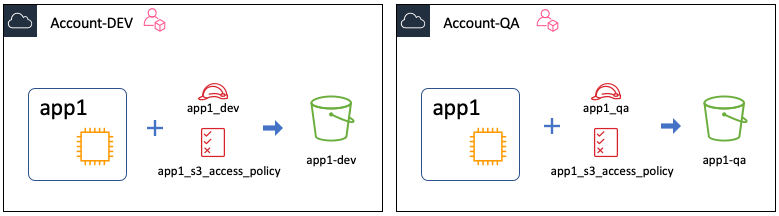 "Figure 3: Showing the ""app1"" application in the development and QA accounts"