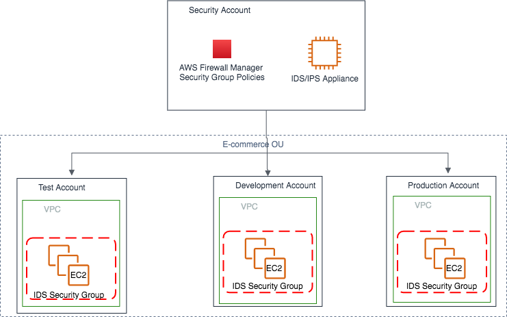 Figure 2: Security groups central management with Firewall Manager