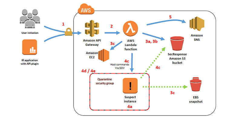 How to automate incident response in the AWS Cloud for EC2 instances - RapidAPI