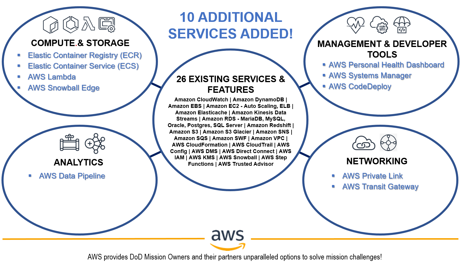 Figure 1: 10 additional AWS services authorized at DoD Impact Level 6