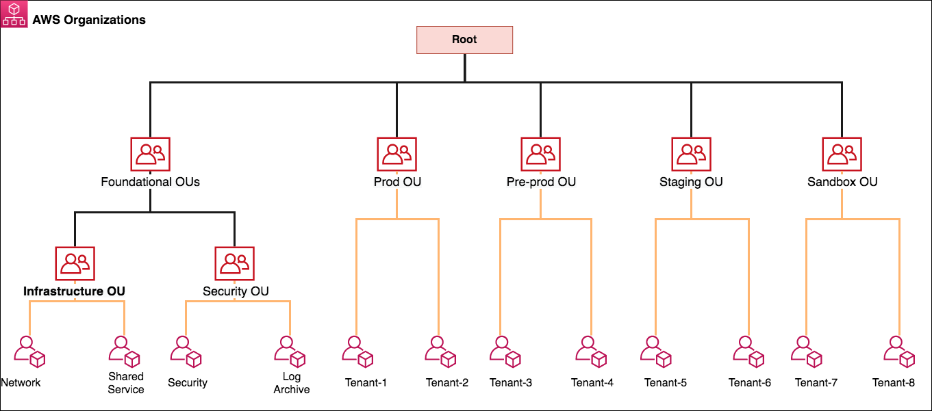 Figure 1: AWS Organizations and OU structure