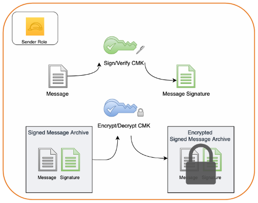 Figure 5: Creating a message signature and encrypting the message along with its signature