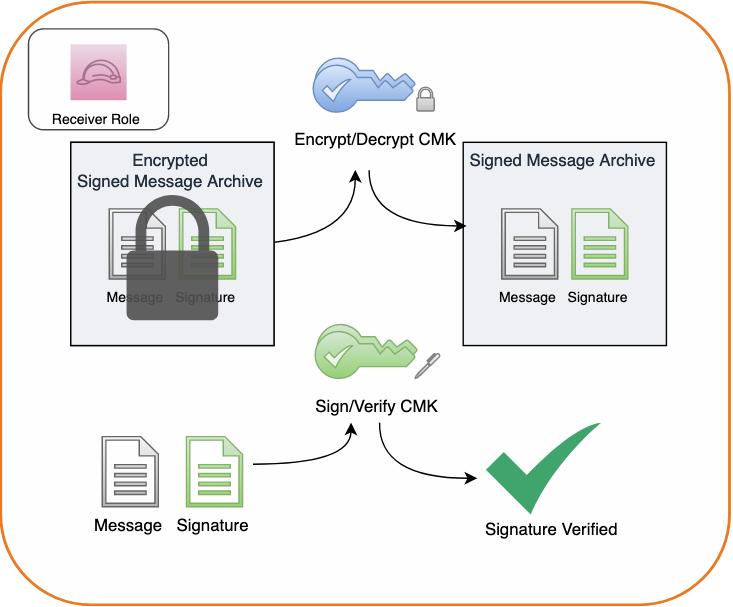 Figure 6: Decrypting a message archive and verifying the message signature
