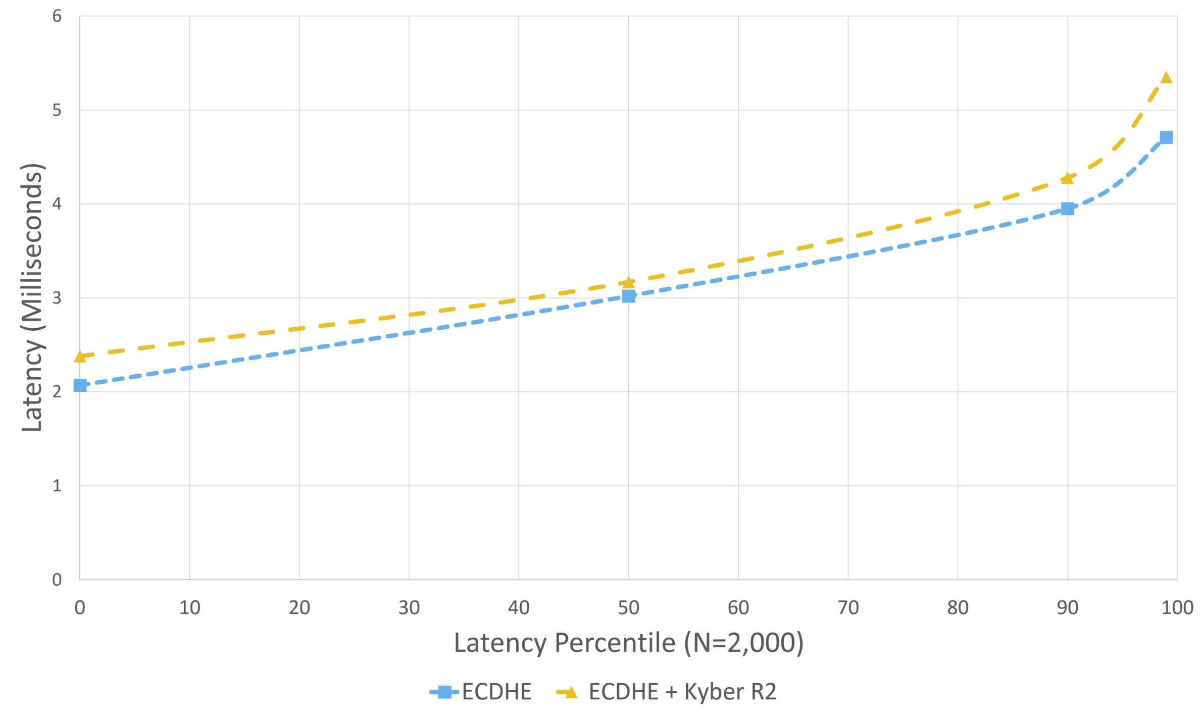 Figure 3: TLS handshake latency at varying percentiles, with only top two performing key exchange algorithms