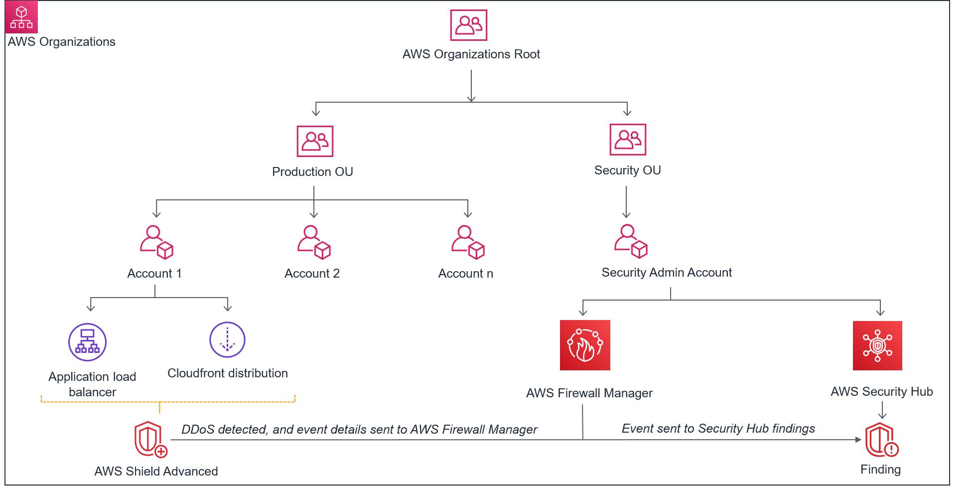 Figure 1: Scenario 1 – Shield Advanced DDoS detected events visible in Security Hub