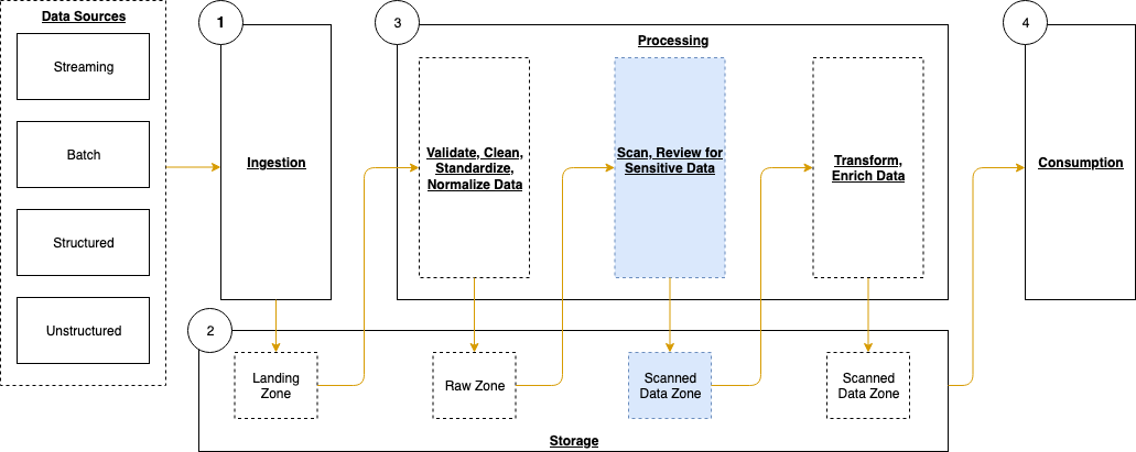 Figure 1: Data pipeline with sensitive data scan