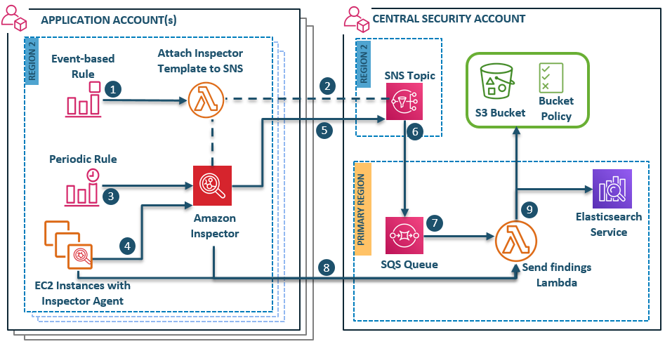 Figure 1: Solution overview architecture