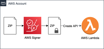Figure 2: The basic code signing pattern