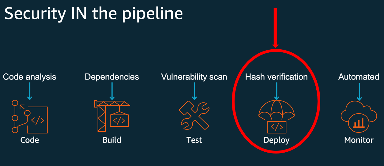 Figure 1: Code signing provides hash verification in the deployment phase of a secure SDLC
