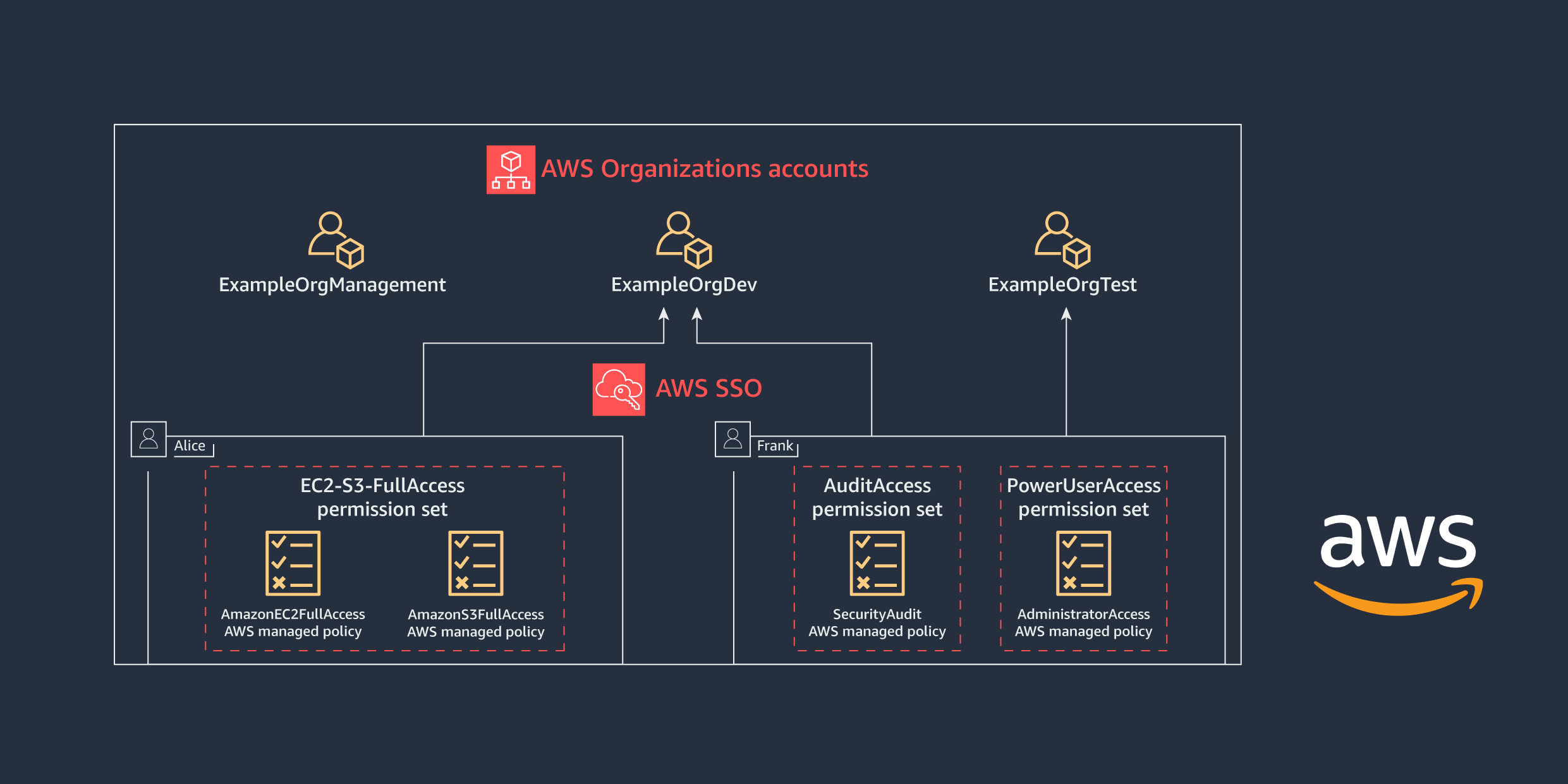 Figure 2: AWS Organizations accounts access for Alice and Frank