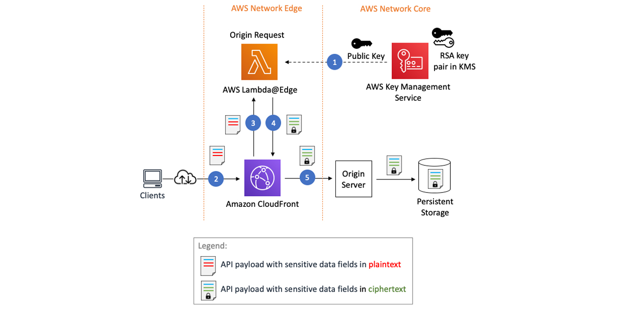 How to protect sensitive data for its entire lifecycle in AWS - RapidAPI