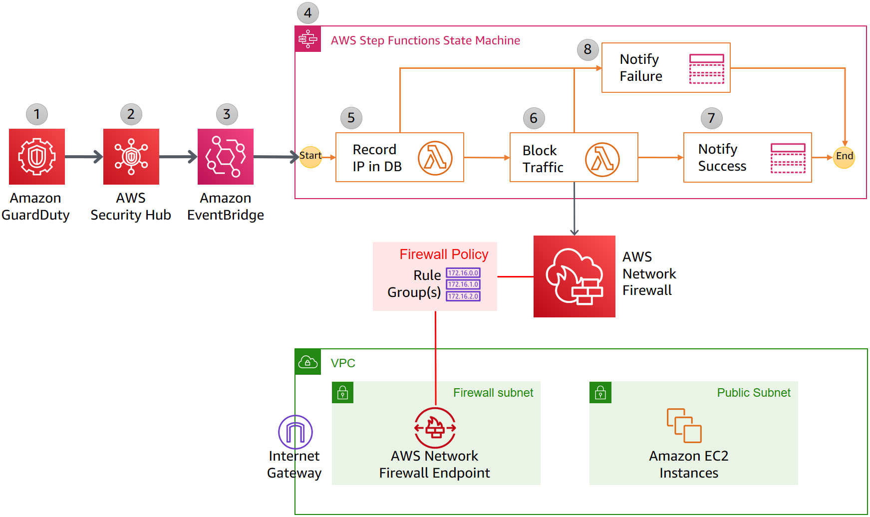 Figure 2: Detailed workflow diagram: Automatically block suspicious traffic with Network Firewall and GuardDuty