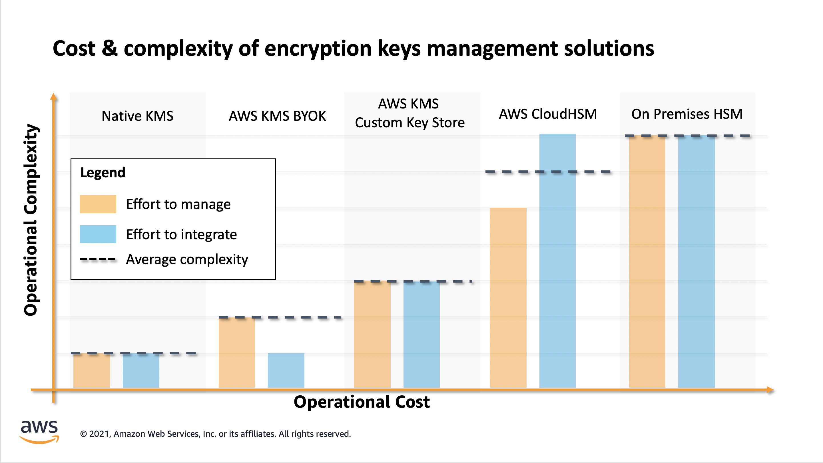 Figure 1: Comparison of key management solutions and their relative cost