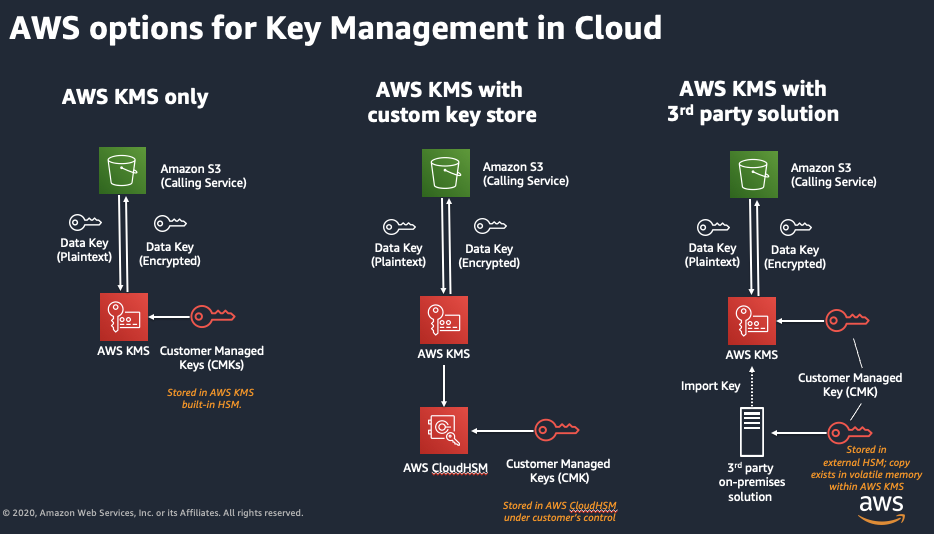 Figure 2: AWS options for key management