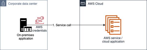 Figure 2: AWS Signature v4 authentication