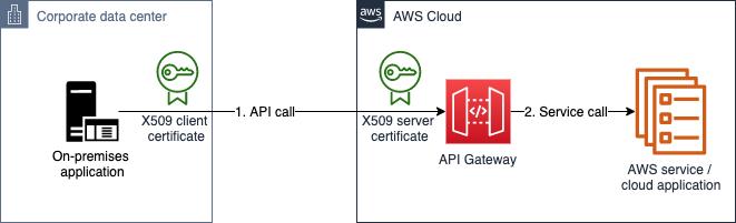 Figure 3: Mutual TLS authentication