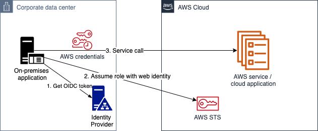 Figure 4: OIDC authentication