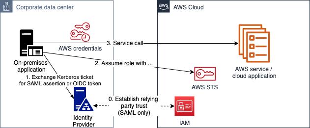 Figure 6: Kerberos authentication (through SAML or OIDC)