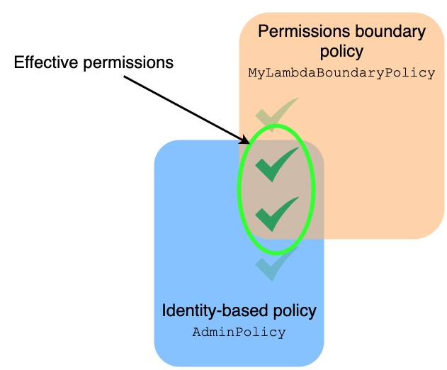 Figure 1: The intersection of identity and permissions boundary policies