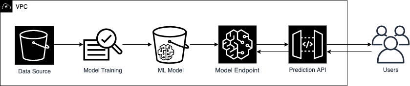 Figure 1: Example of a basic machine learning workflow