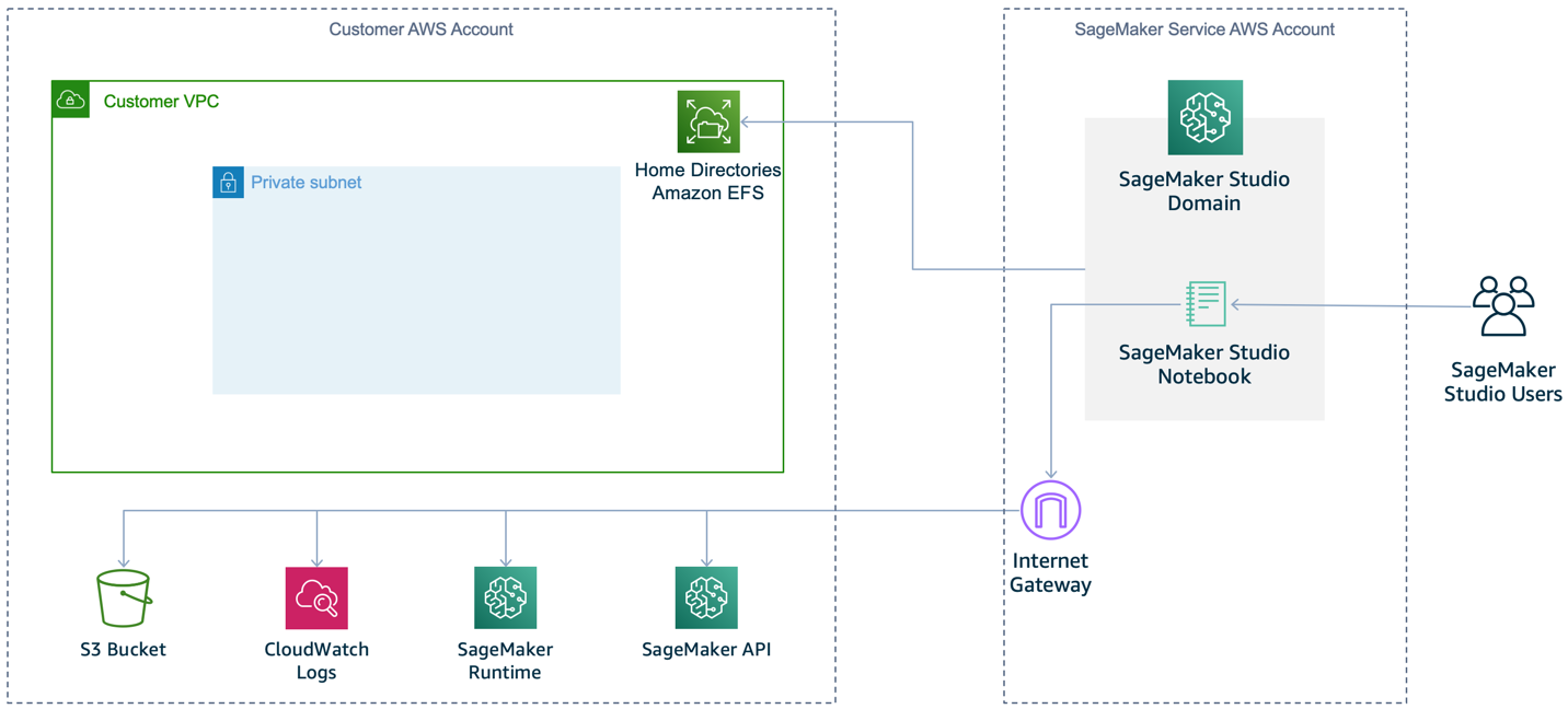 Figure 3: Default SageMaker setup (no VPC)