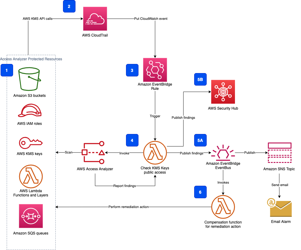 Figure 1: Overall solution architecture for using Access Analyzer to detect public access of AWS KMS keys