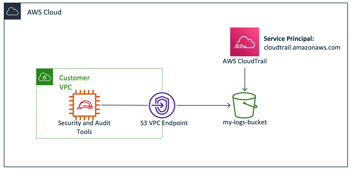 Figure 1: Access from trusted network and from CloudTrail