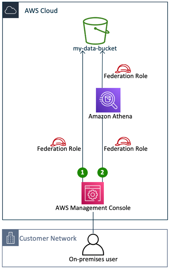 Figure 3: Direct access to data by way of an AWS service (data access pattern 2)