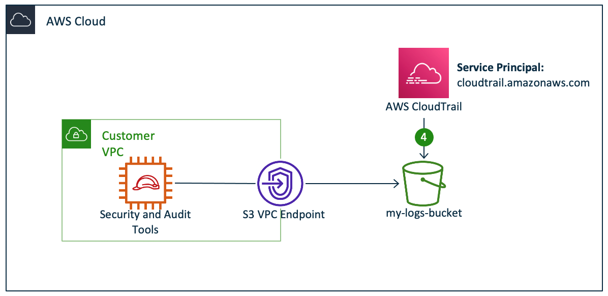 Figure 6: AWS services with direct access to your resources (data access pattern 4)