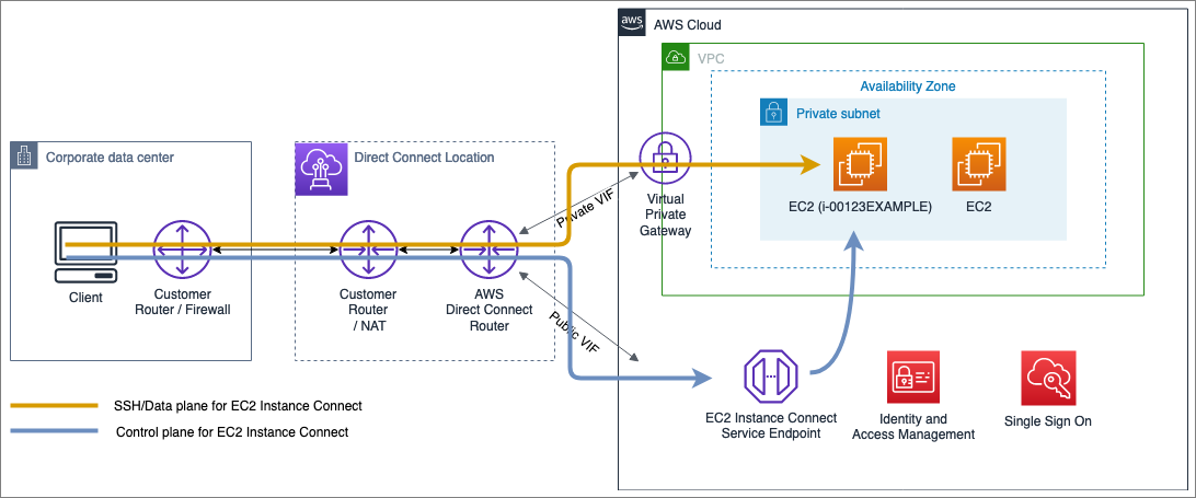 Figure 2: Control and data plane when using EC2 Instance Connect