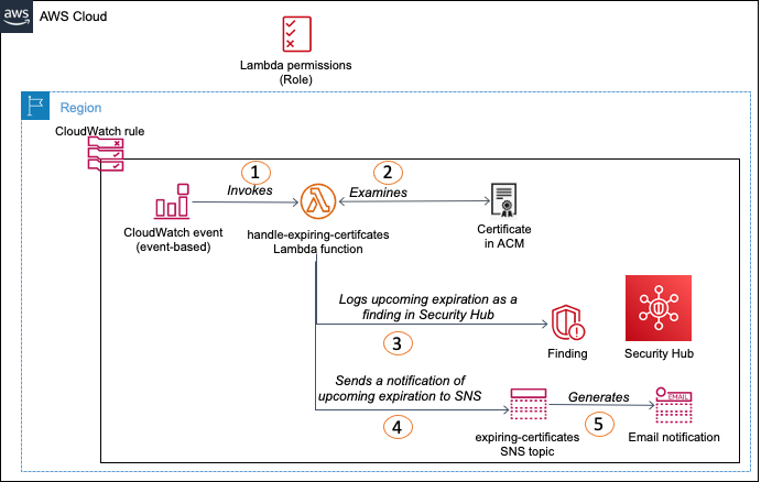 Figure 1: Workflow for Option 1