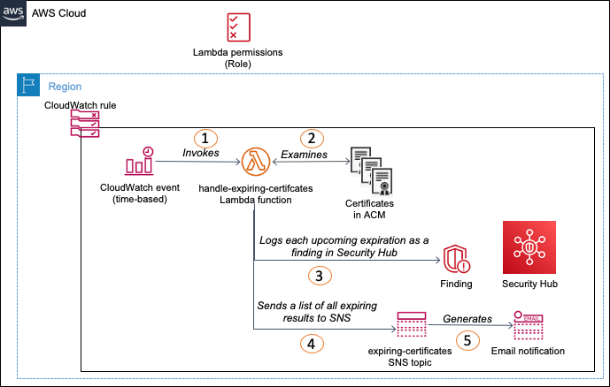 Figure 2: Workflow for Option 2