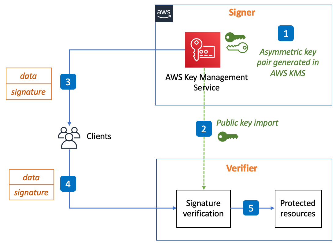 Figure 1: Digital signature signing and verification in decoupled environments