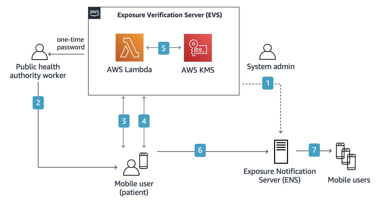 Figure 2: COVID-19 Exposure Notification System with AWS-based EVS