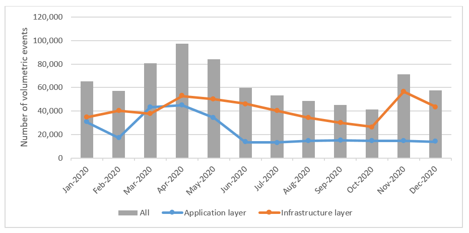 Figure 1: Monthly number of volumetric events detected by AWS Shield in 2020