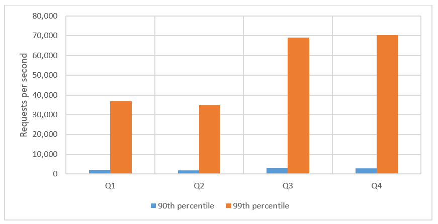Figure 2: Quarterly P90 and P99 volume of web request floods detected by AWS Shield in 2020