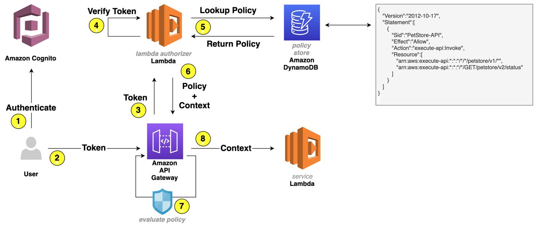 Figure 1: User request flow