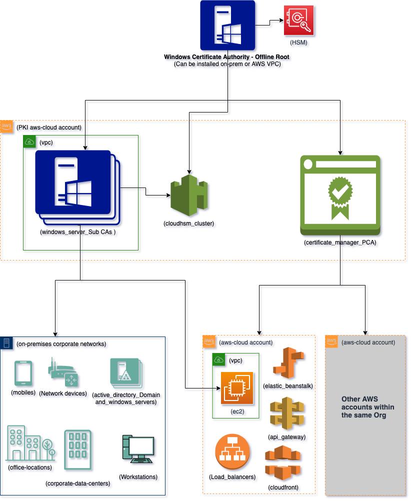 Figure 1: Hybrid PKI hierarchy