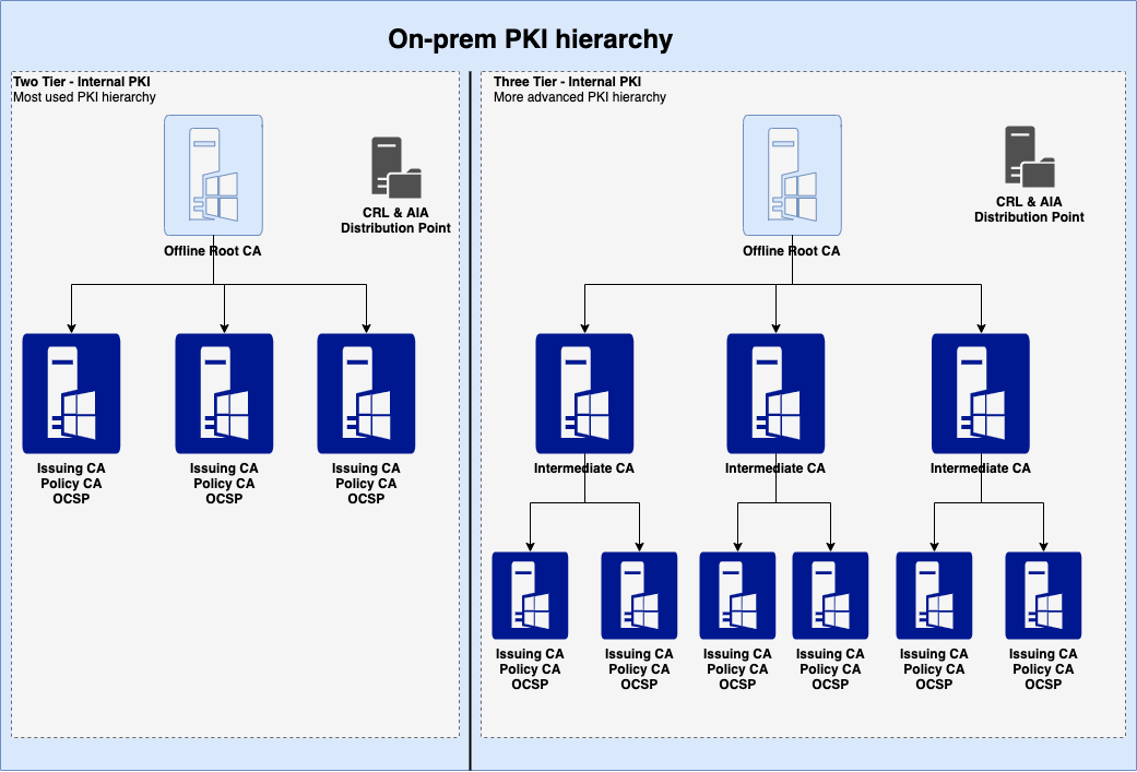 Figure 2: On-premises PKI hierarchy in a single network