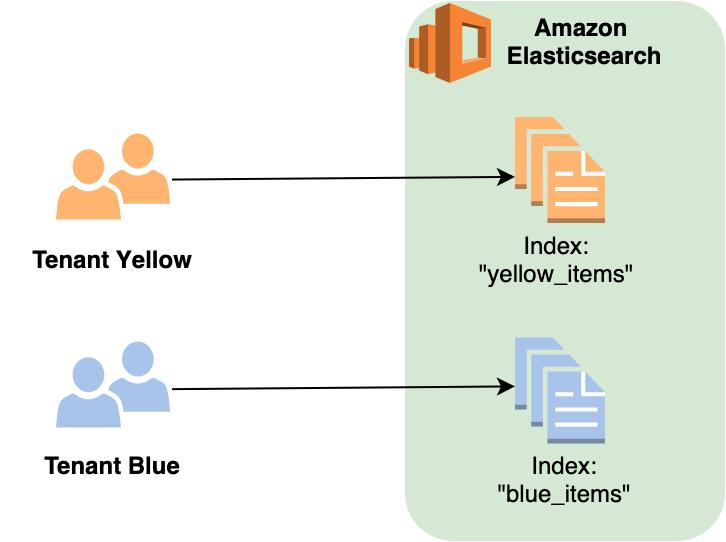 Figure 4: Elasticsearch index-per-tenant strategy