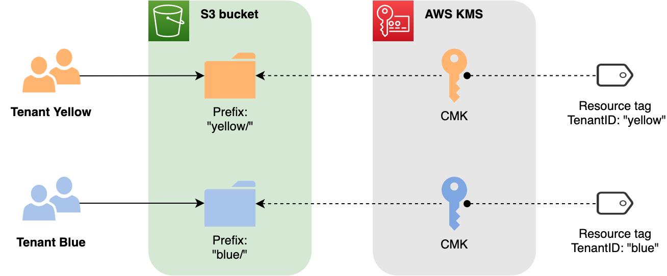 Figure 5: S3 prefix-per-tenant strategy