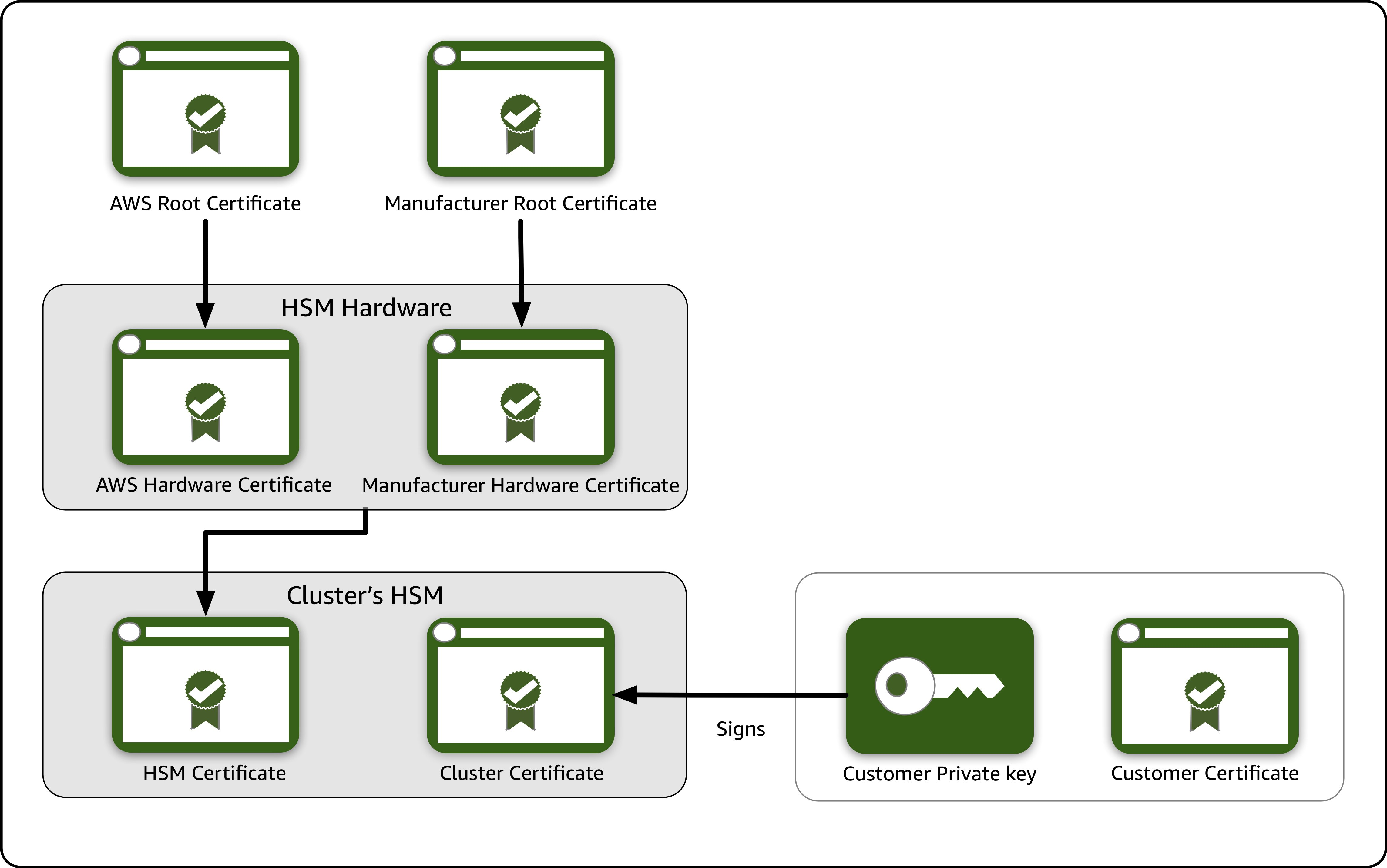 Figure 1: CloudHSM key hierarchy and customer generated keys