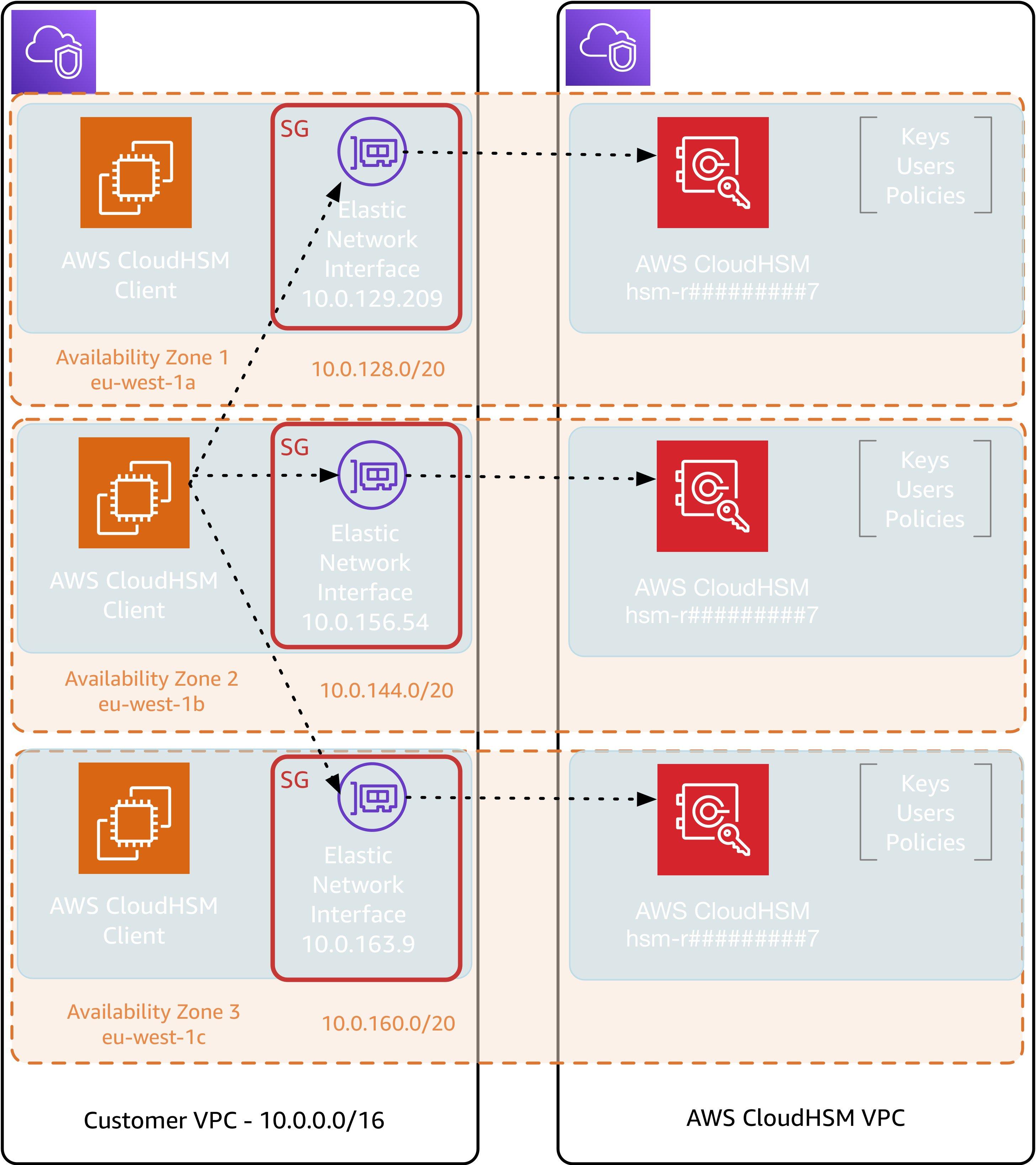 Figure 2: CloudHSM architecture using multiple AZs